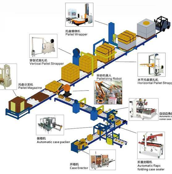 Fully automatic packaging line including carton sealer, palletizer and pallet stretch wrapping machine