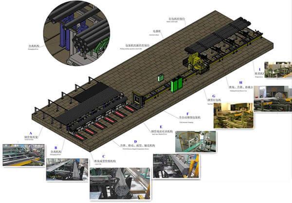 Domestic packaging machinery market demand